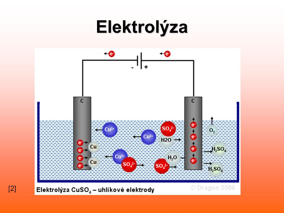 Elektrolýza [2]